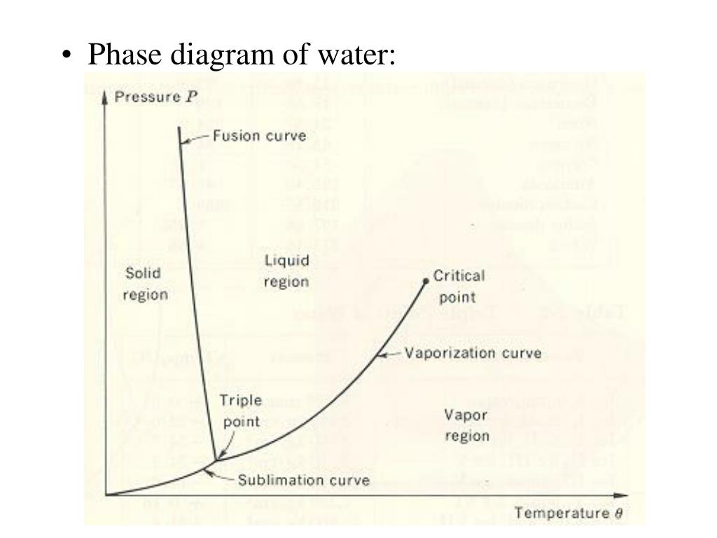 Phase diagram of water: