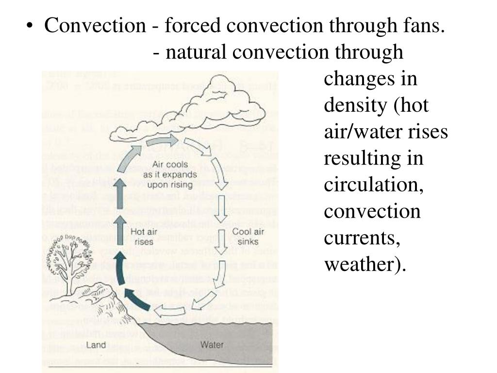 Convection - forced convection through fans.		     - natural convection through 			       				changes in 						density (hot 						air/water rises 						resulting in 						circulation, 			      			convection 						currents, 							weather).