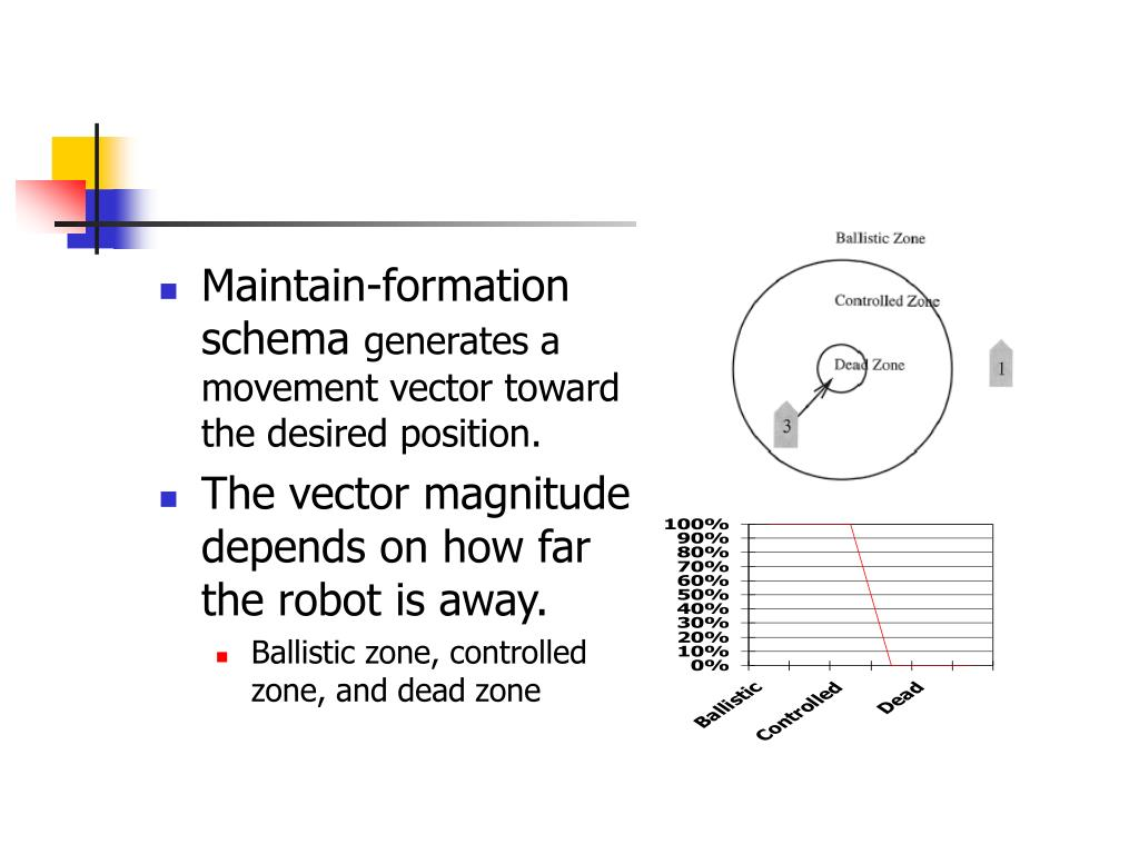 Maintain-formation schema