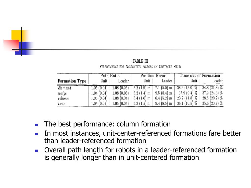 The best performance: column formation