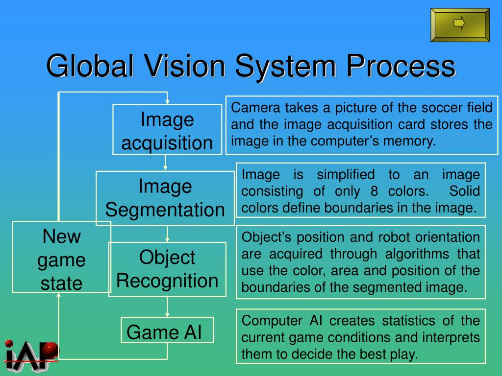 Global Vision System Process