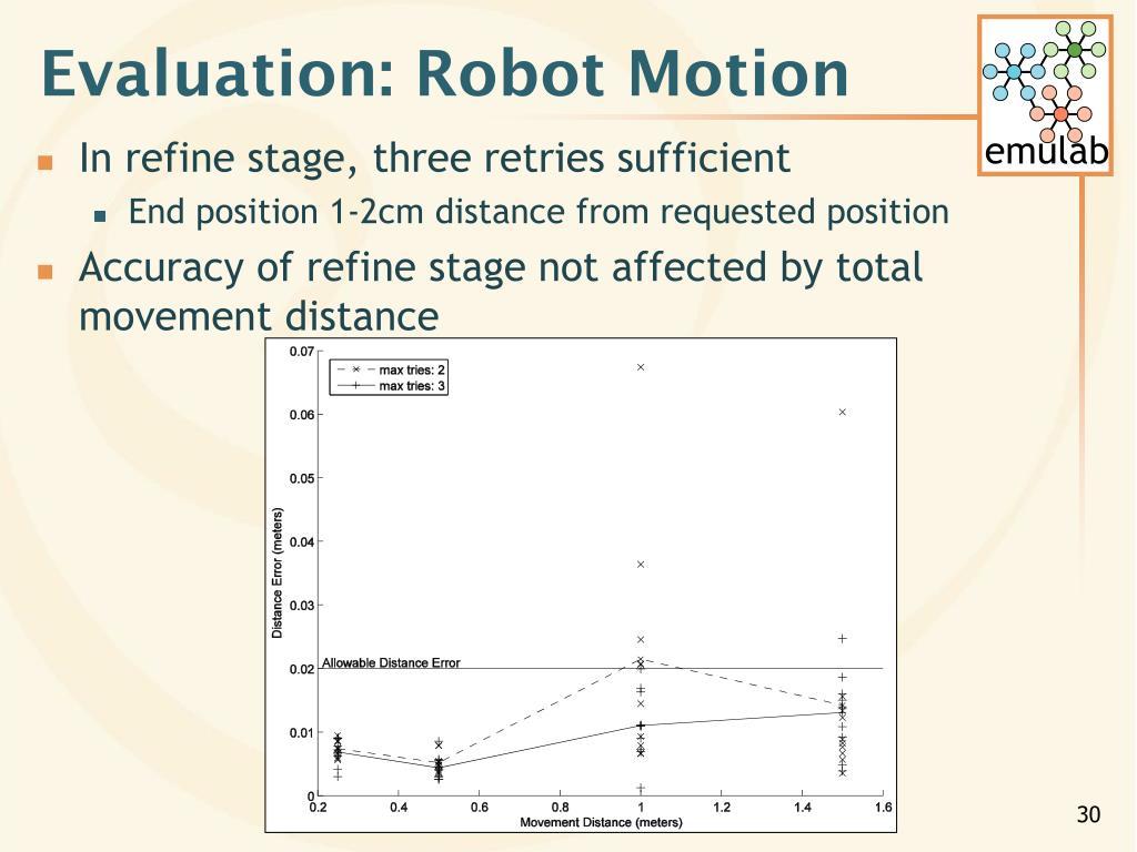 Evaluation: Robot Motion