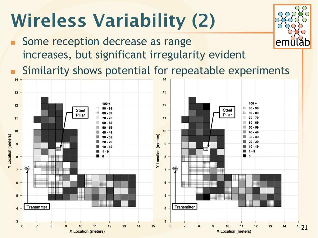 Wireless Variability (2)