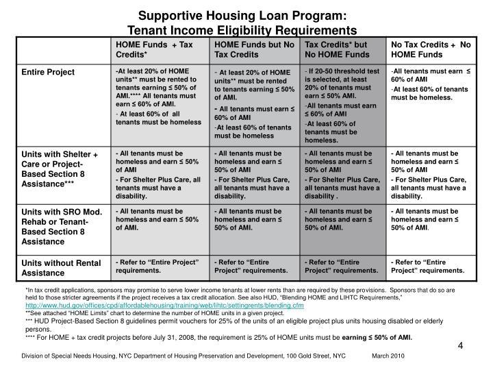 Supportive Housing Loan Program: