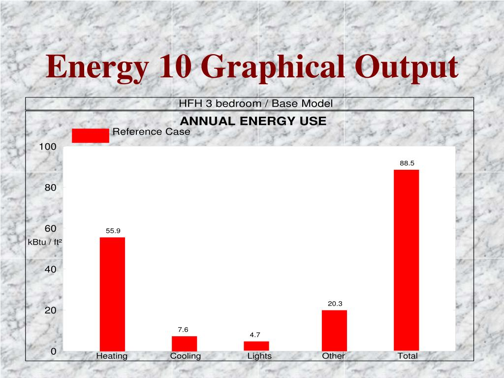 Energy 10 Graphical Output