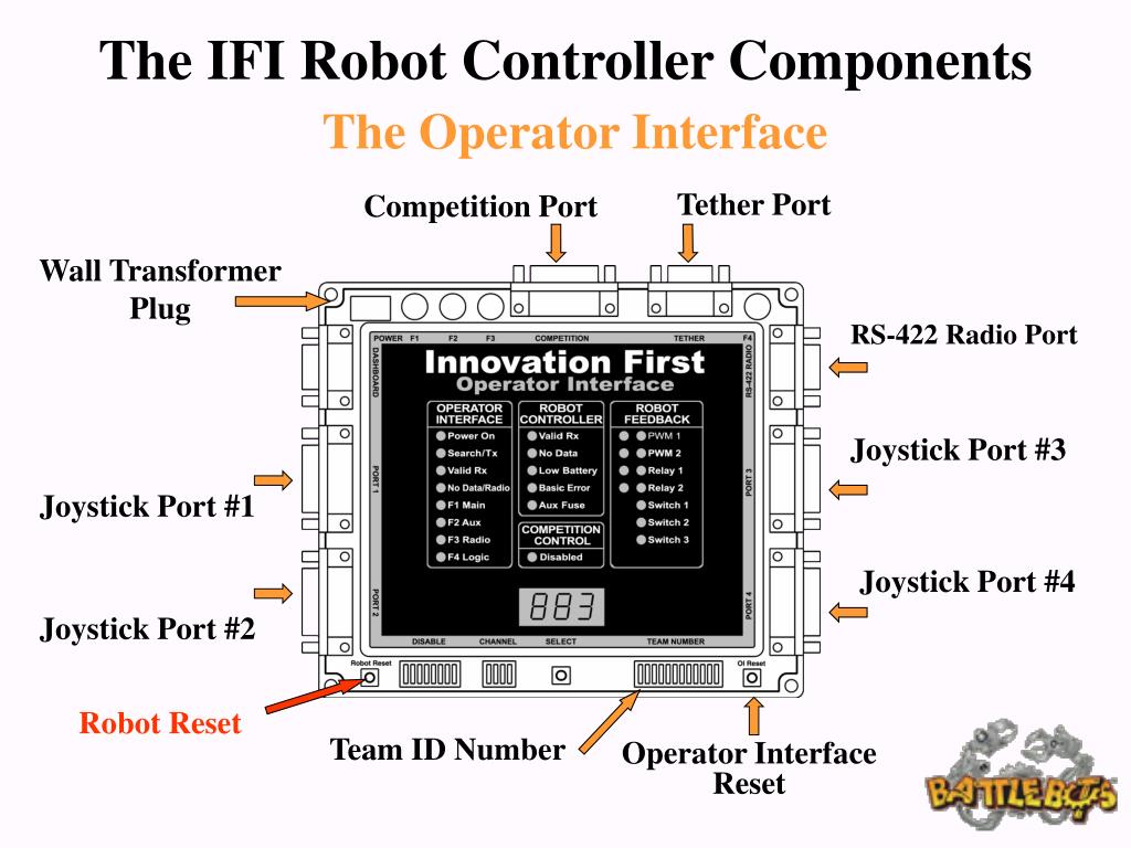The IFI Robot Controller Components