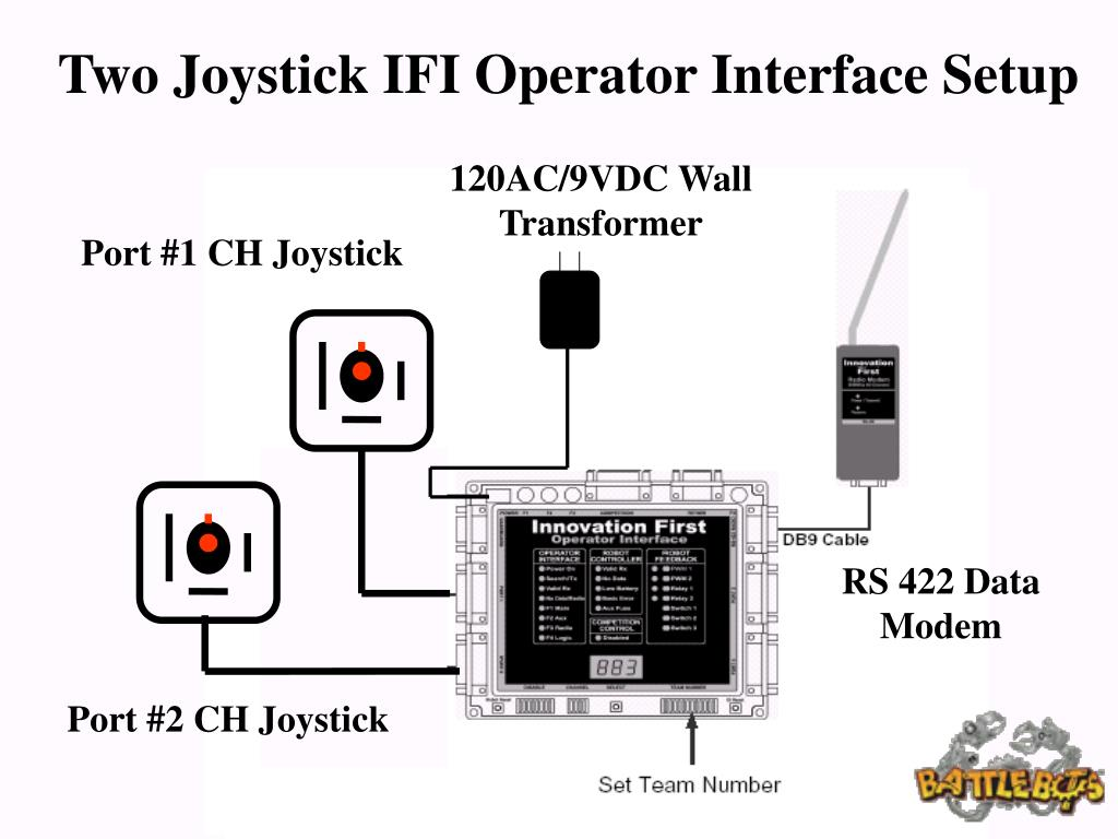Two Joystick IFI Operator Interface Setup