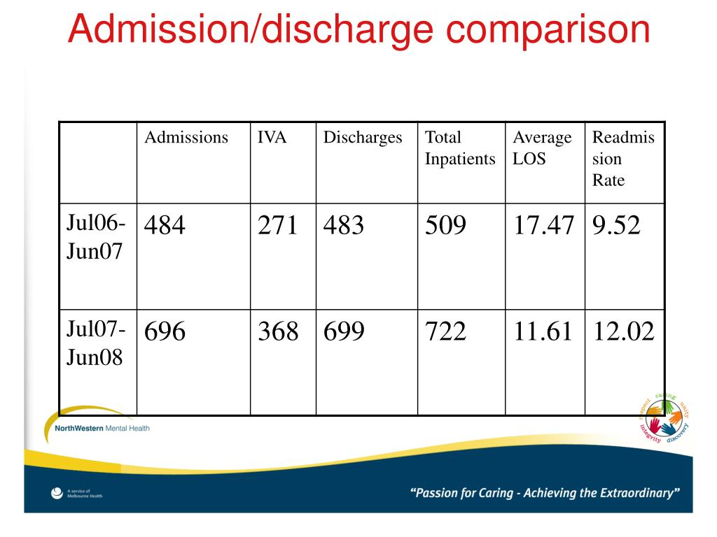Admission/discharge comparison