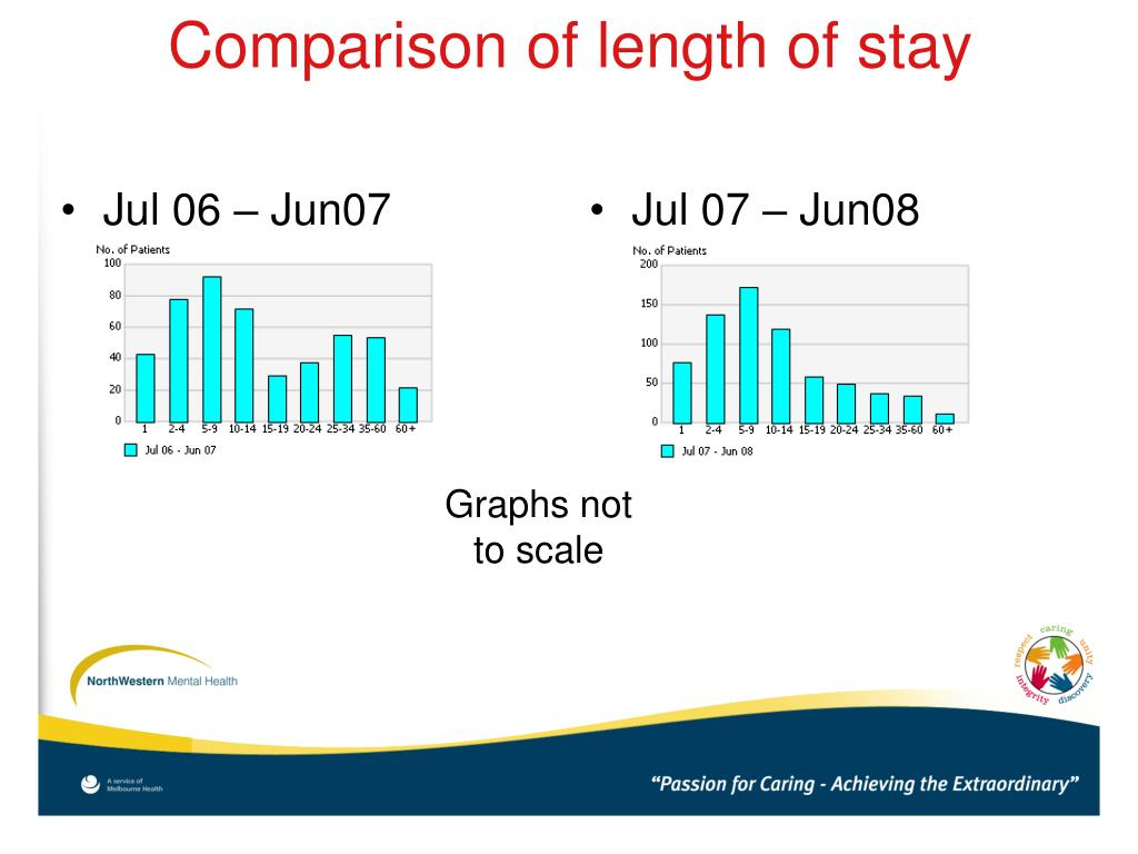 Comparison of length of stay