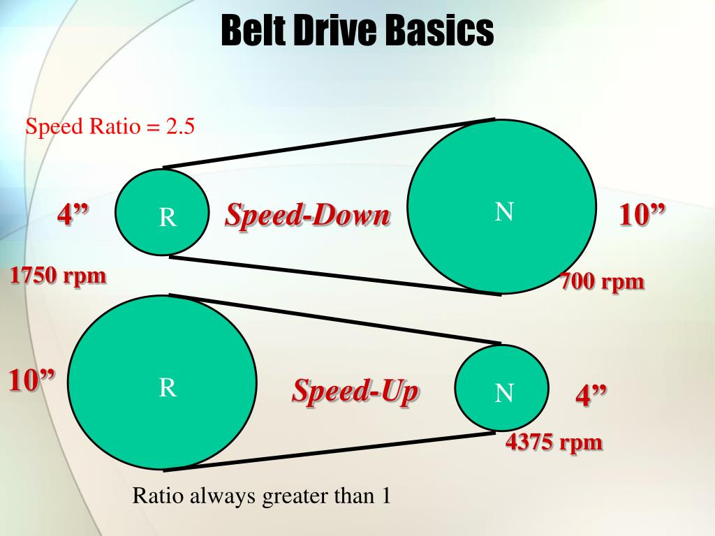 Belt Drive Basics