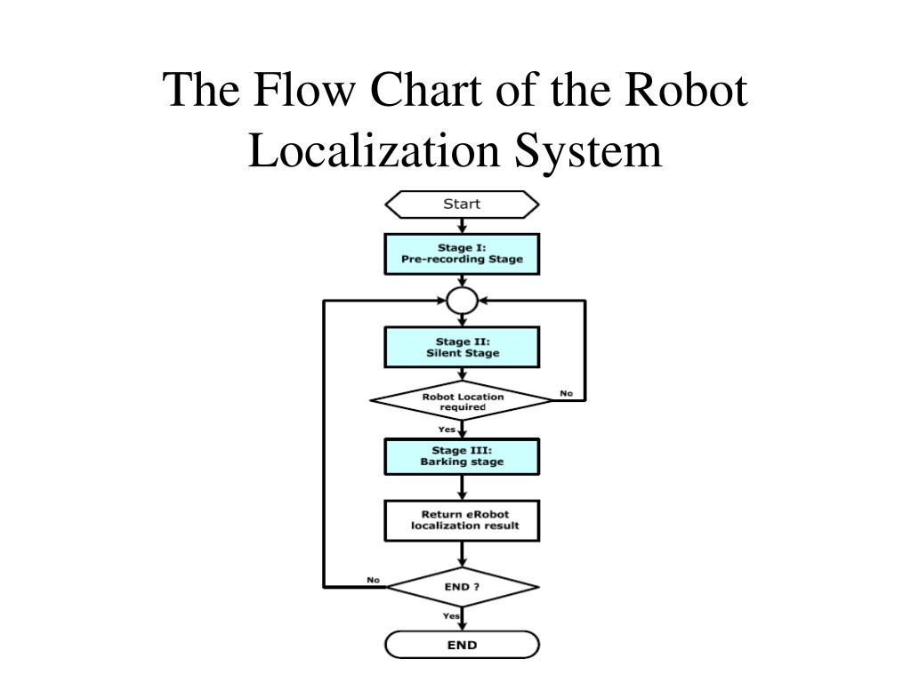 The Flow Chart of the Robot Localization System