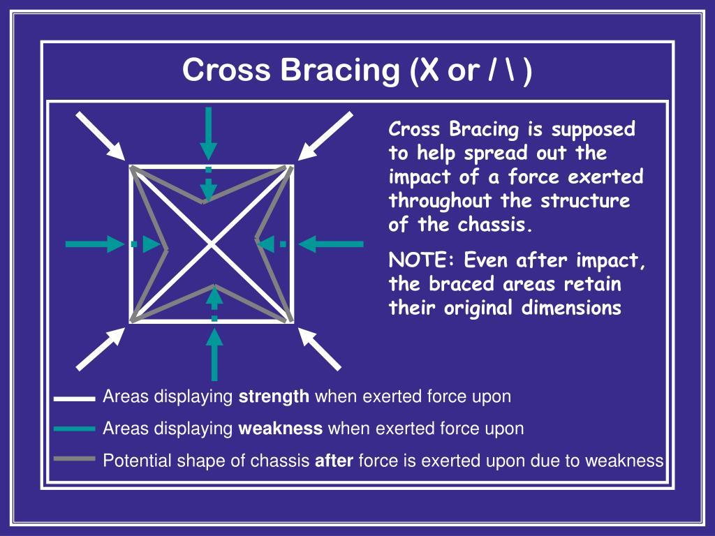 Cross Bracing (X or / \ )