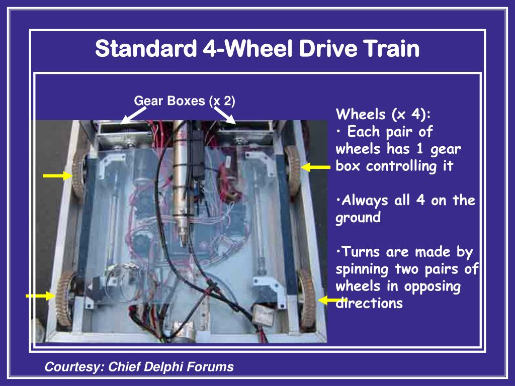 Standard 4-Wheel Drive Train