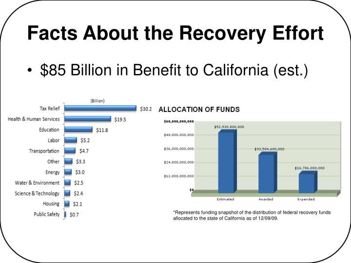Facts about the recovery effort l.jpg