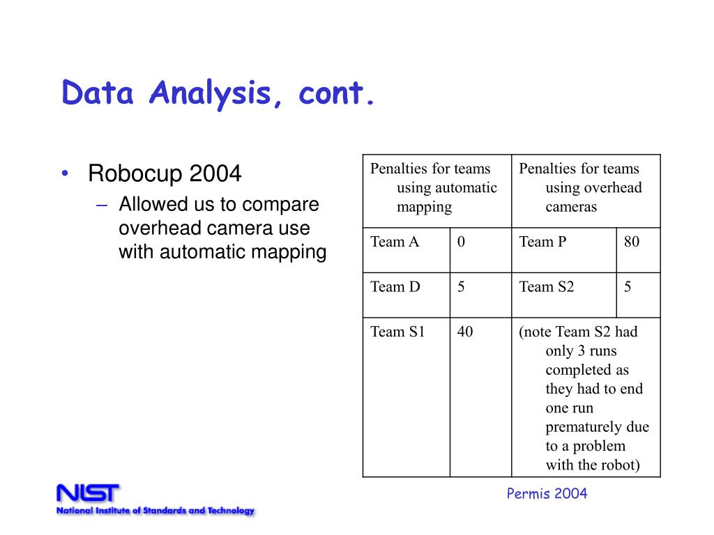 Data Analysis, cont.