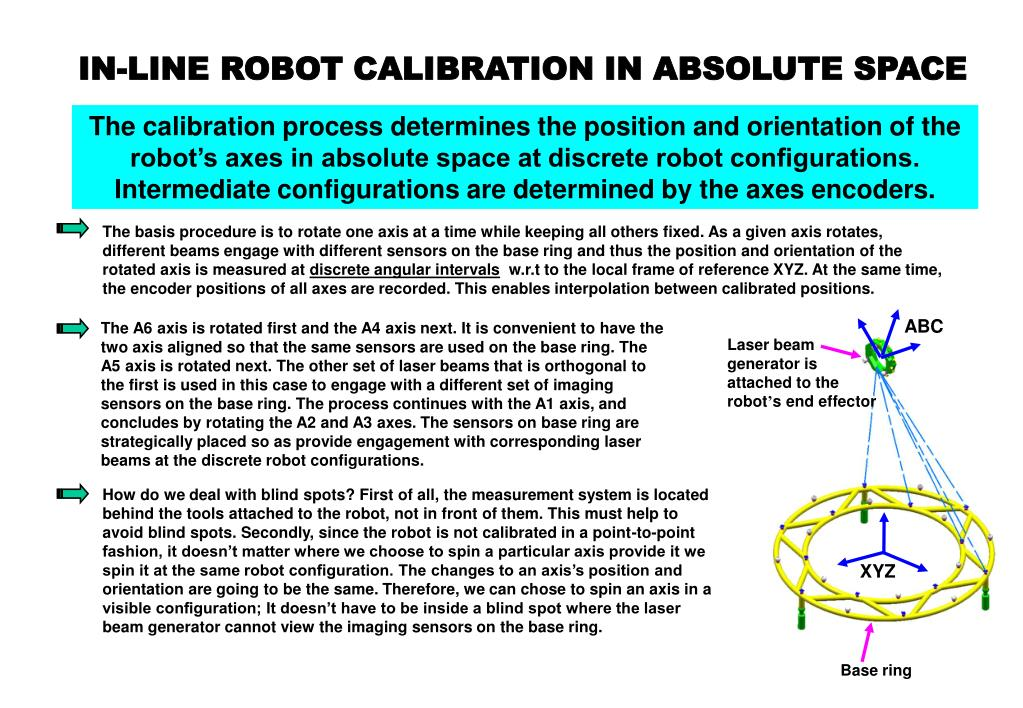 The calibration process determines the position and orientation of the robot's axes in absolute space at discrete robot configurations. Intermediate configurations are determined by the axes encoders.