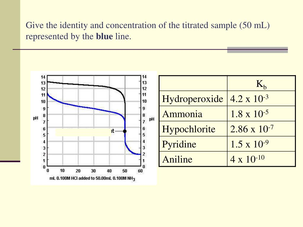 Give the identity and concentration of the titrated sample (50 mL) represented by the