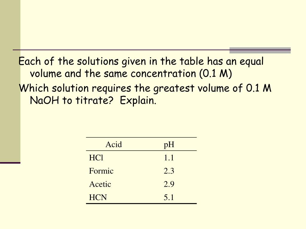 Each of the solutions given in the table has an equal volume and the same concentration (0.1 M)