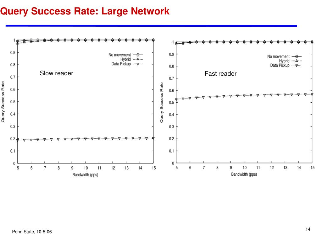 Query Success Rate: Large Network