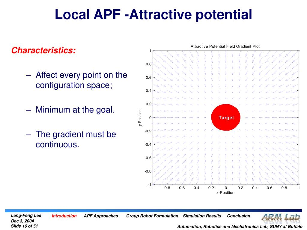 Local APF -Attractive potential