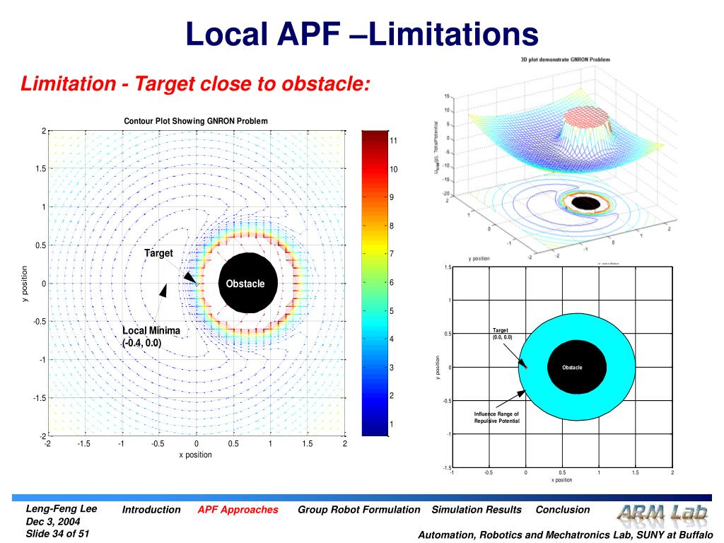 Local APF –Limitations