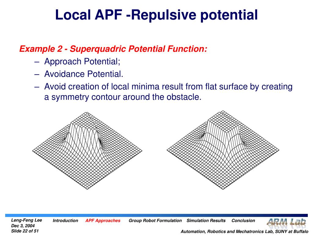 Local APF -Repulsive potential