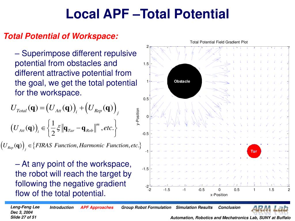 Local APF –Total Potential