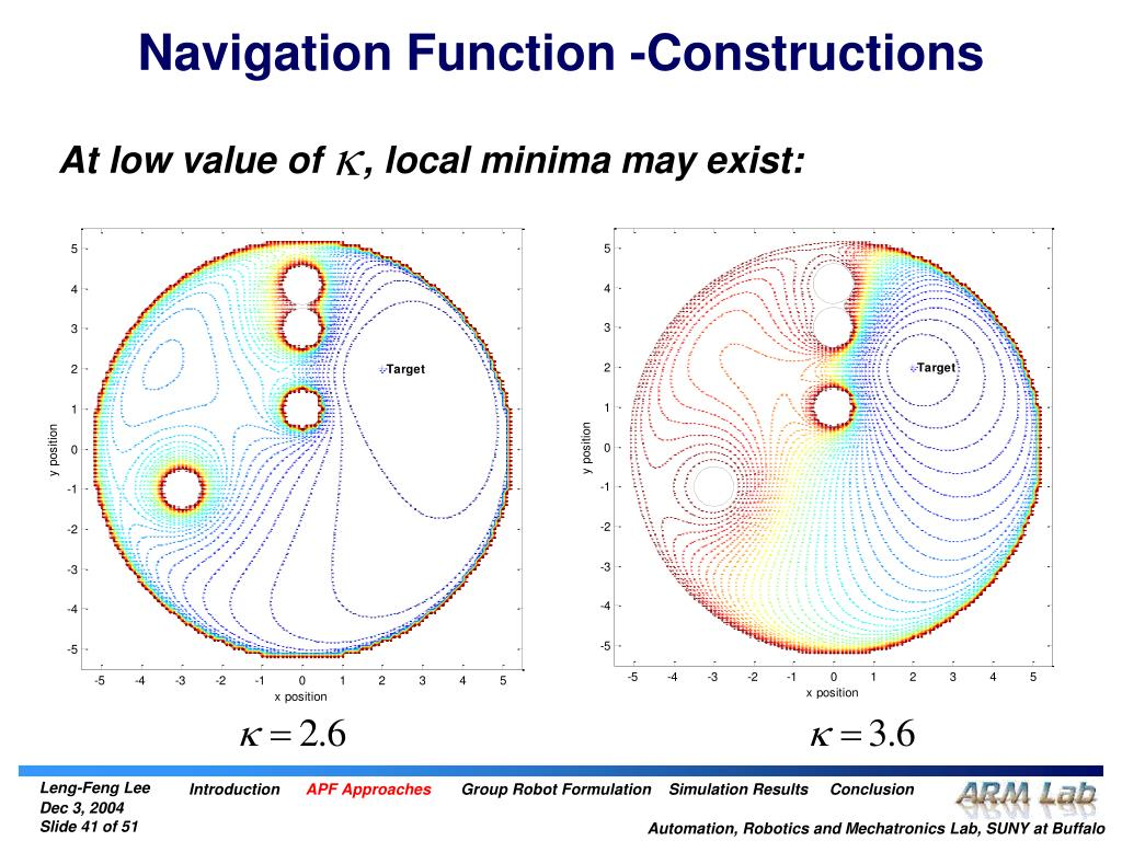 Navigation Function -Constructions