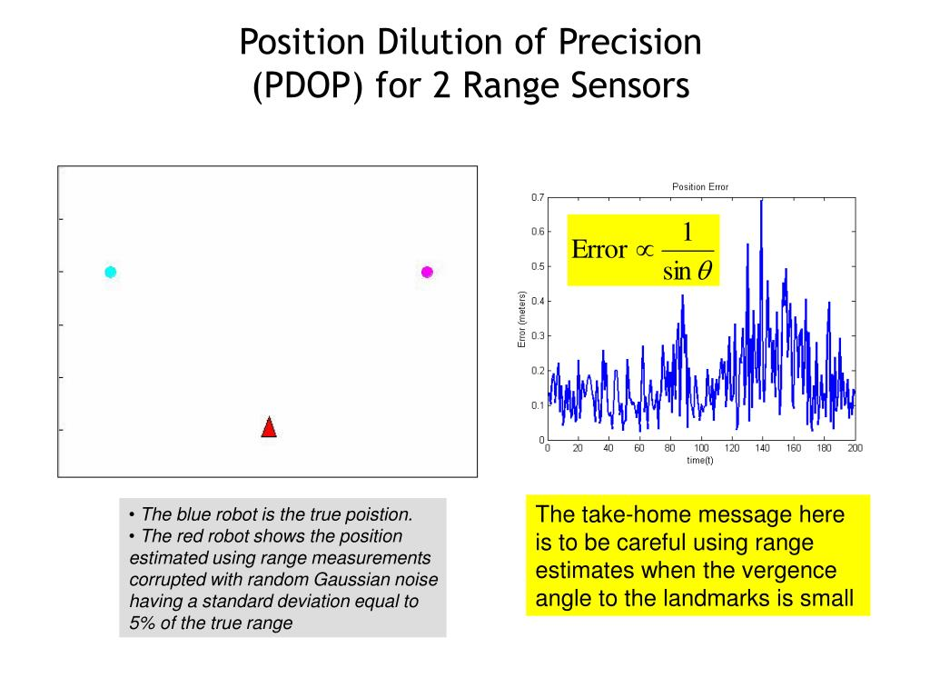 Position Dilution of Precision