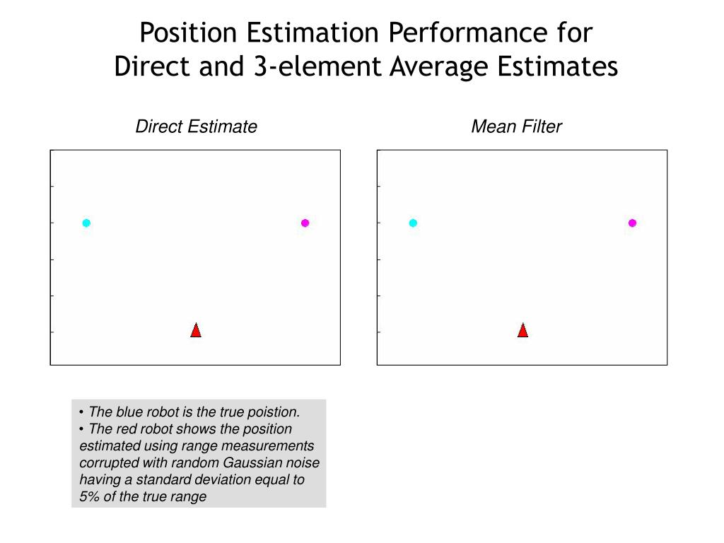 Position Estimation Performance for