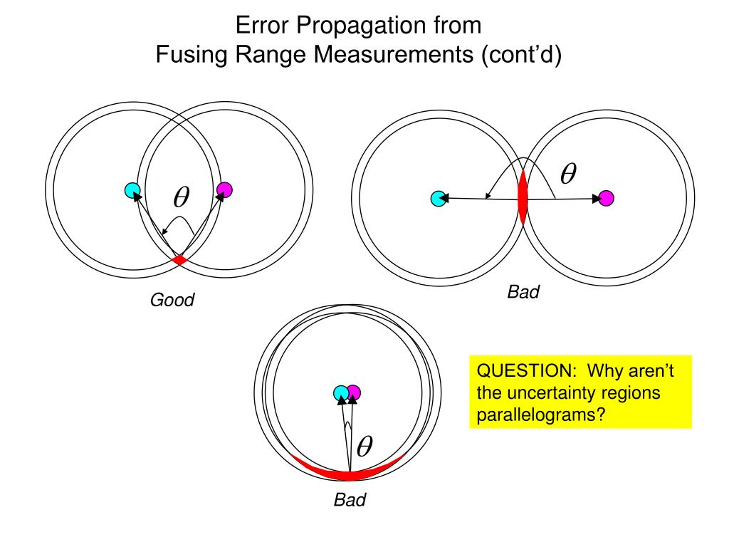 Error Propagation from