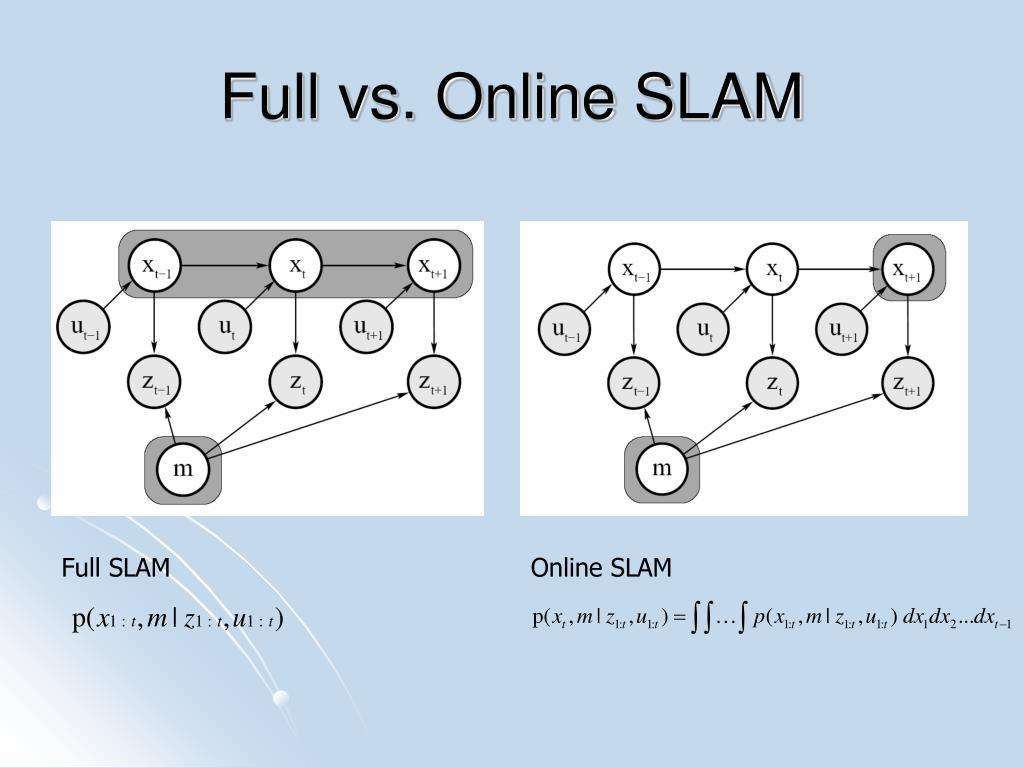 Full vs. Online SLAM