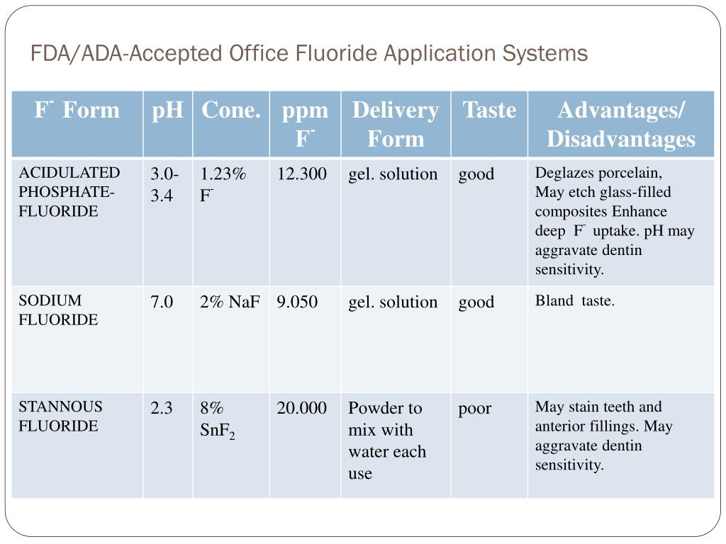 FDA/ADA-Accepted Office Fluoride Application Systems