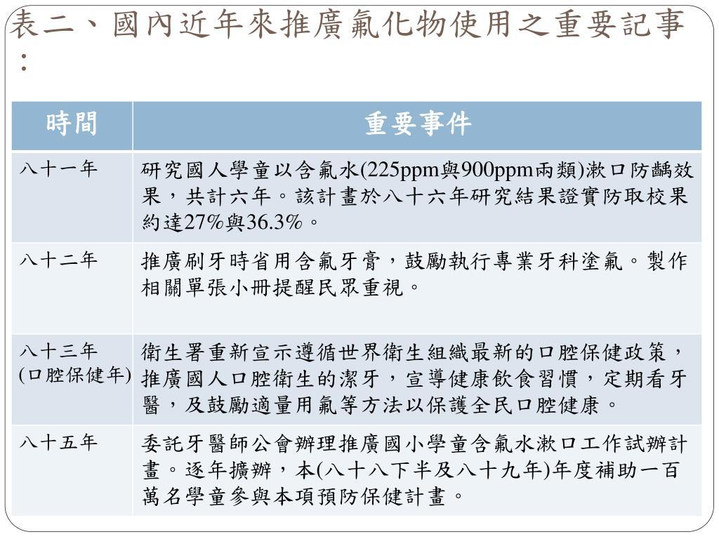 表二、國內近年來推廣氟化物使用之重要記事: