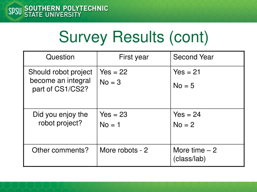 Survey Results (cont)