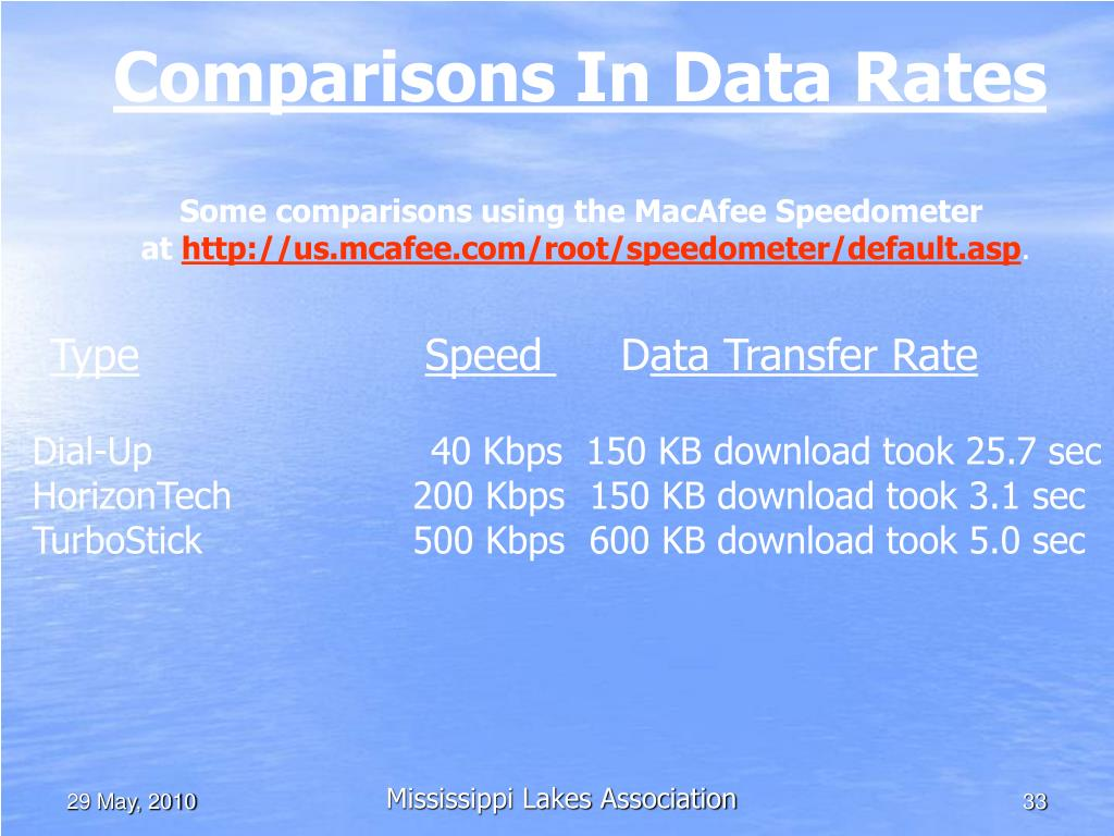 Comparisons In Data Rates
