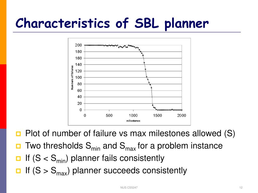 Characteristics of SBL planner
