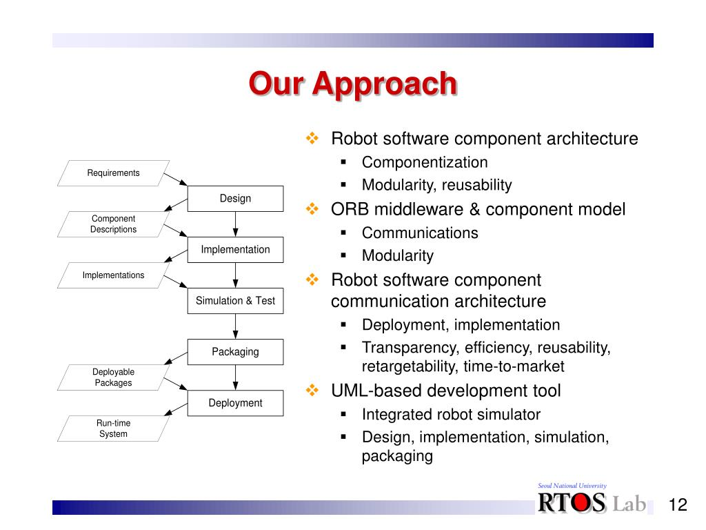 Robot software component architecture