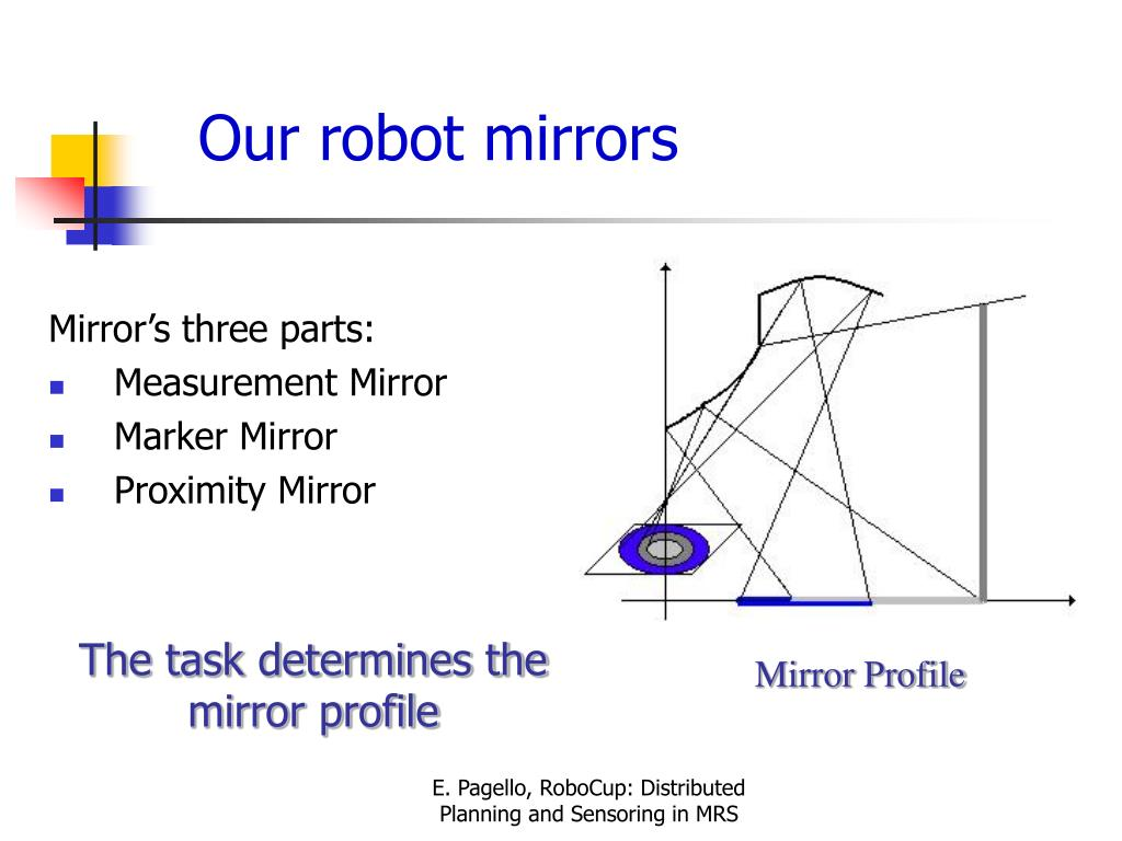 Mirror's three parts: