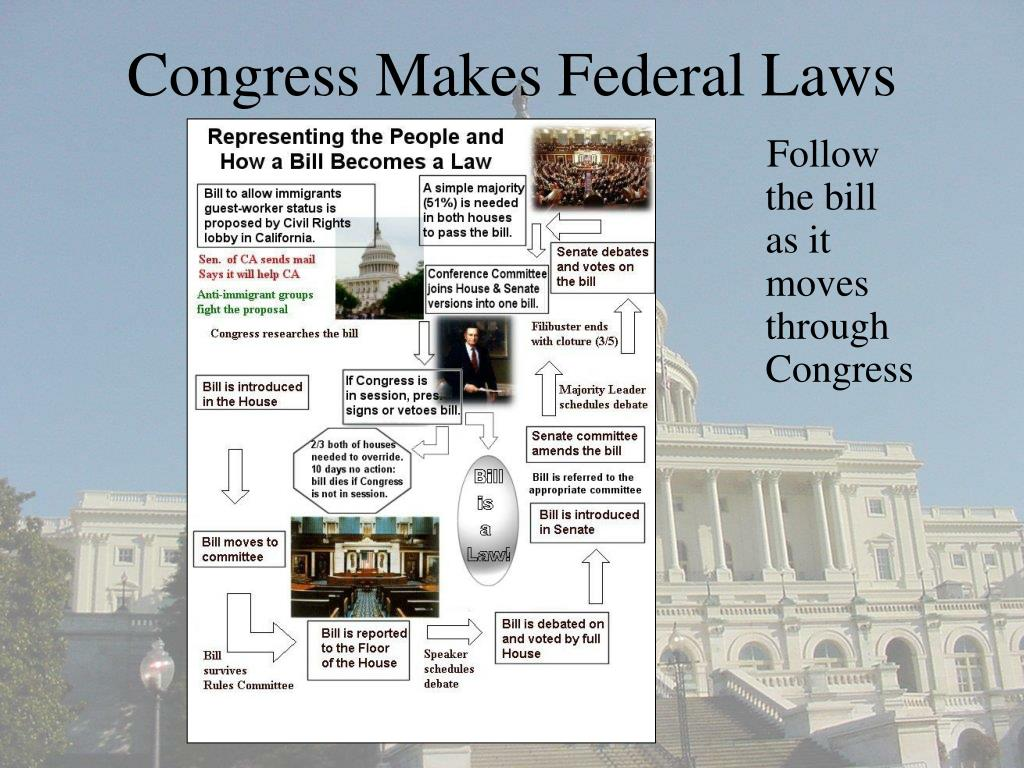 how is a bill passed within the congress The 113th session of congress passed 297 new laws under a bill passed quickly in the closing weeks subscribe to the washington post.