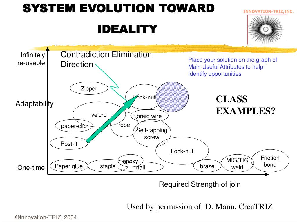 SYSTEM EVOLUTION TOWARD