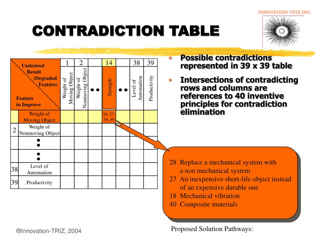 CONTRADICTION TABLE