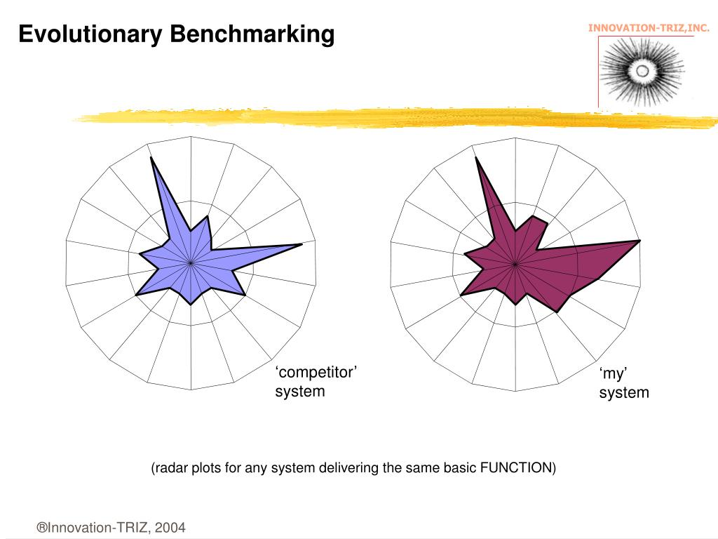 Evolutionary Benchmarking