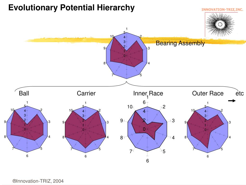 Evolutionary Potential Hierarchy