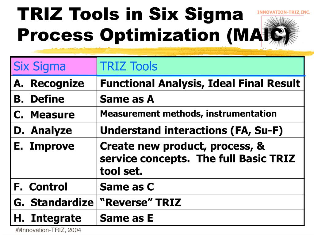 TRIZ Tools in Six Sigma Process Optimization (MAIC)