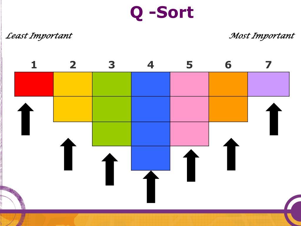 Q -Sort