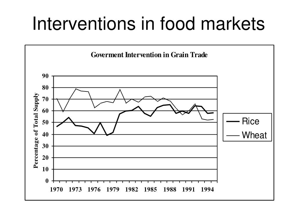 Interventions in food markets