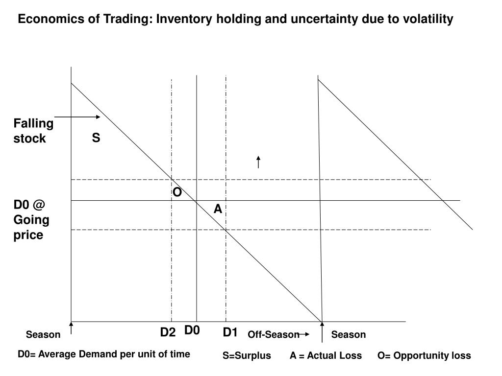 Economics of Trading: Inventory holding and uncertainty due to volatility