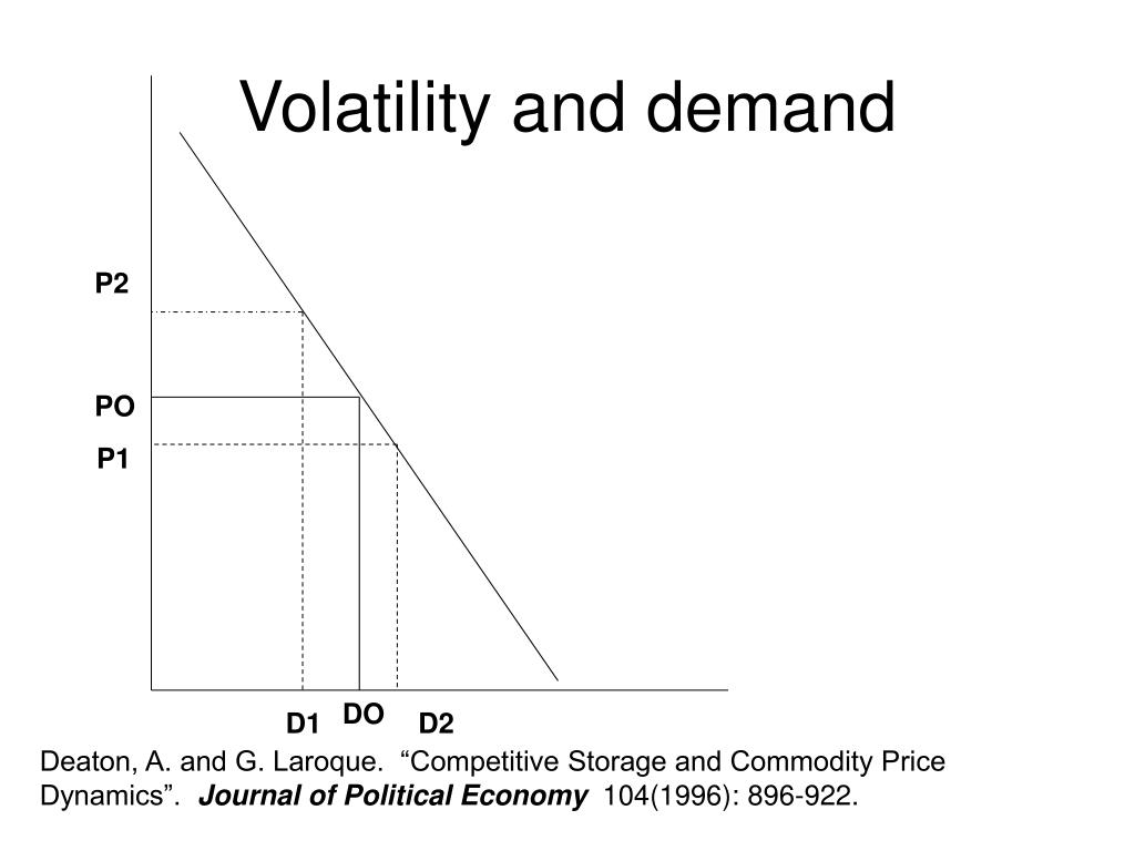Volatility and demand