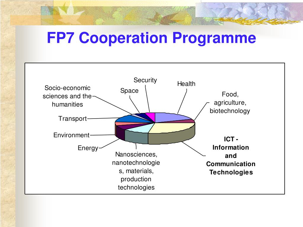 FP7 Cooperation Programme